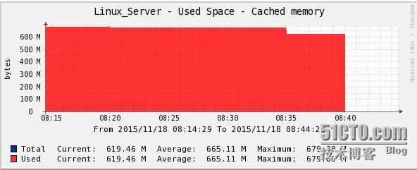 CentOS系统下的cache Memoryry