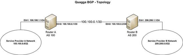 CentOS安装BGP 路由器