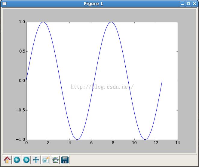 CentOS的Python科学计算环境搭建