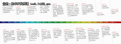 企业级Linux操作系统发行版选型报告