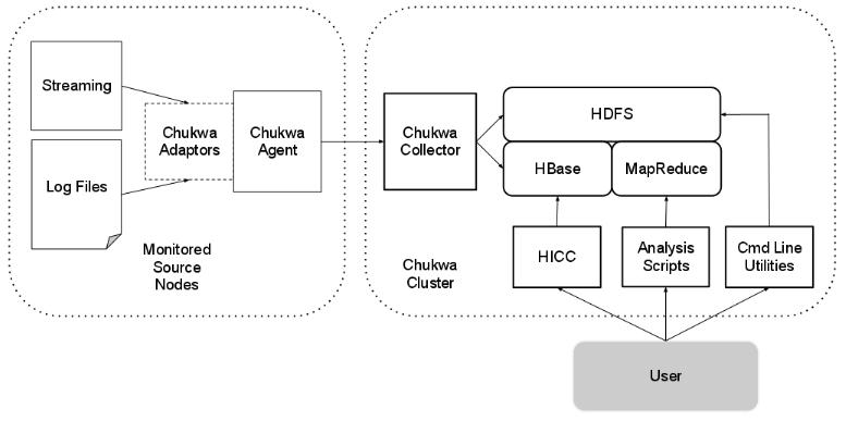 CentOS下Hadoop集群搭建