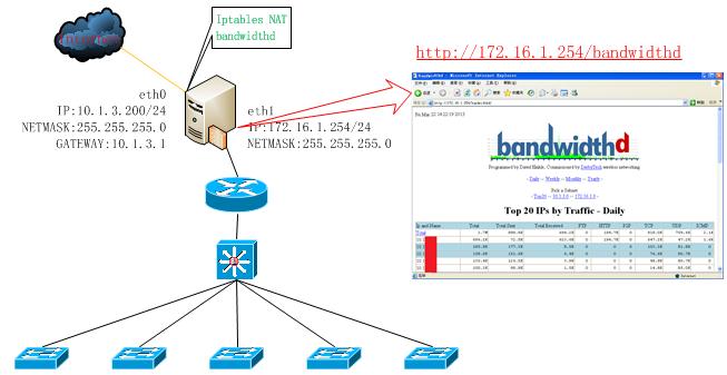 CentOS开源流量监控软件Bandwidthd