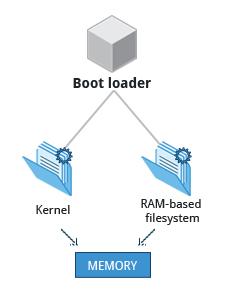 CentOS系统启动流程