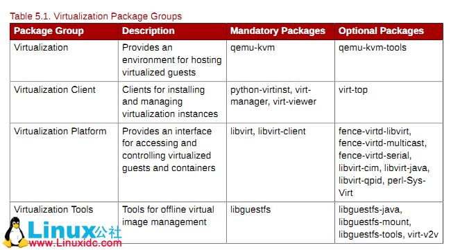 centos6.2安装kvm虚拟机及配置