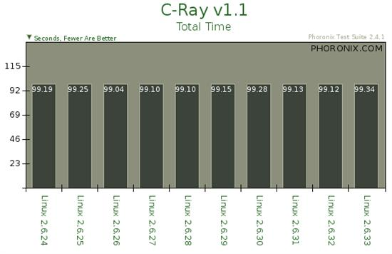 Linux内核十个版本性能对比
