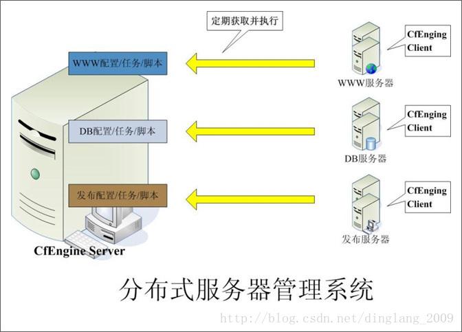 浅谈大型Web系统架构