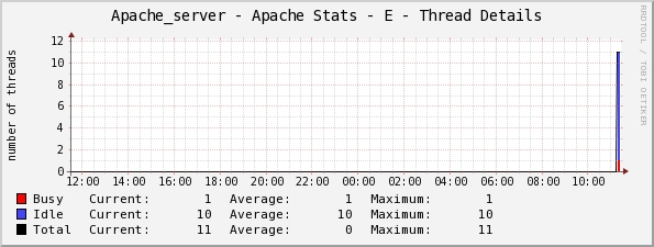 CentOS下Cacti监控Apache服务器性能
