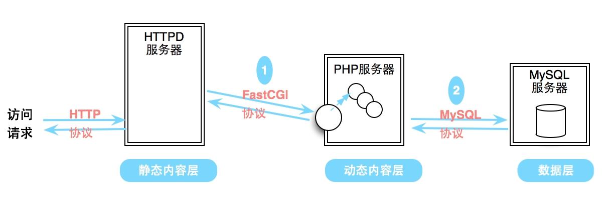 phpMyAdmin配置修改教程