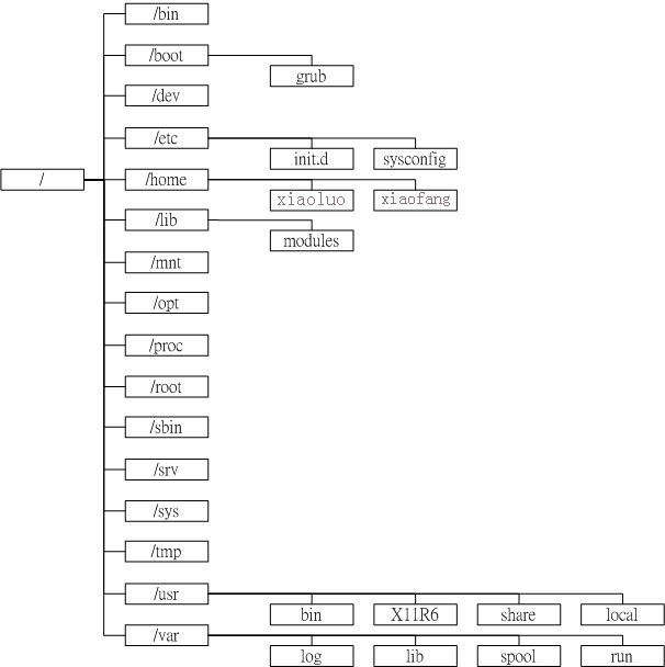 CentOS文件类型及目录配置