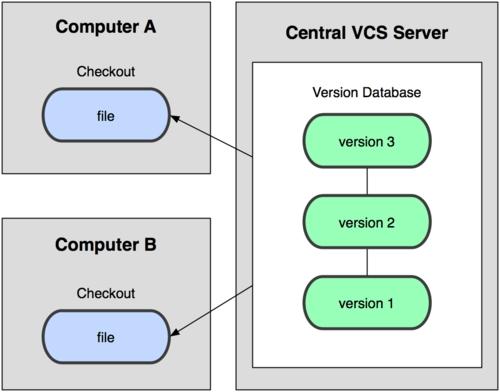 CentOS 6.5下Git服务器搭建