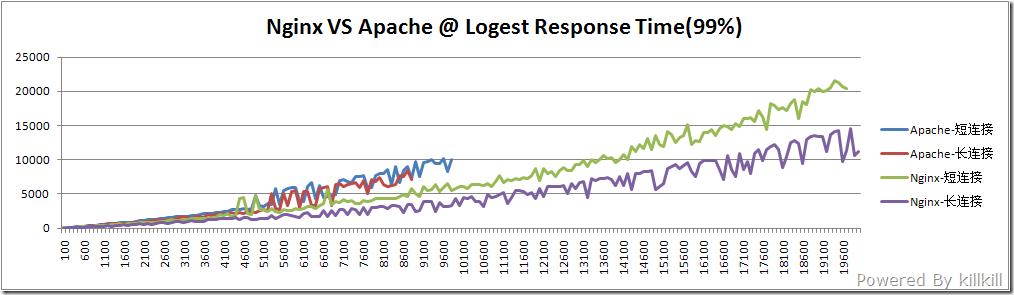 CentOS服务器下HTTP性能能测试nginx与Apache对比