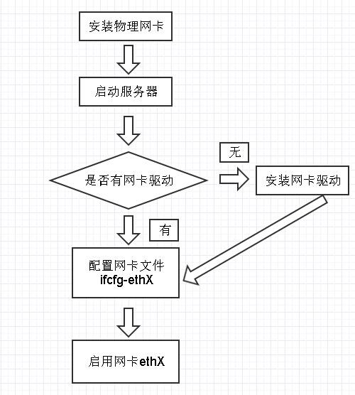 给Linux服务器添加物理网卡教程
