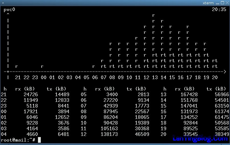 CentOS安装vnStat监控云服务器流量