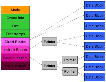 Centos文件系统EXT3与EXT4的主要区别