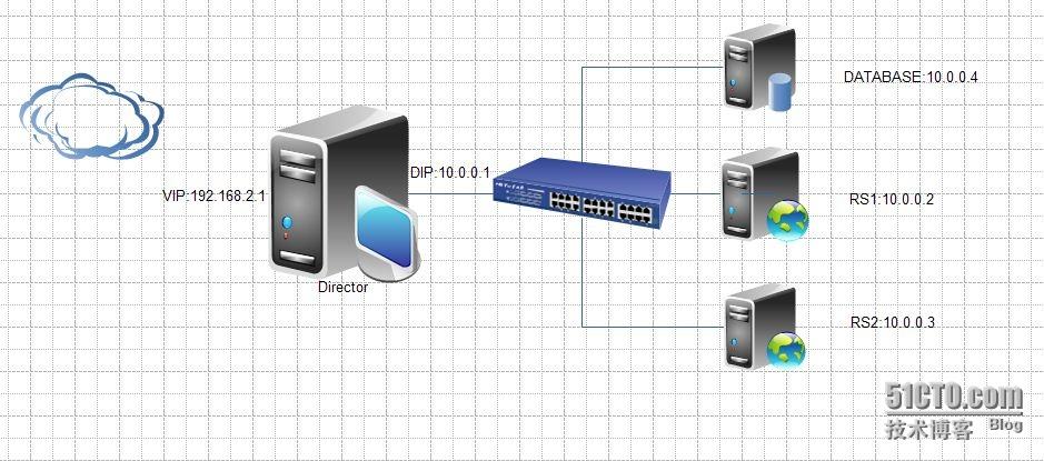 centos6系统上基于session绑定实现nat模型的lvs集群