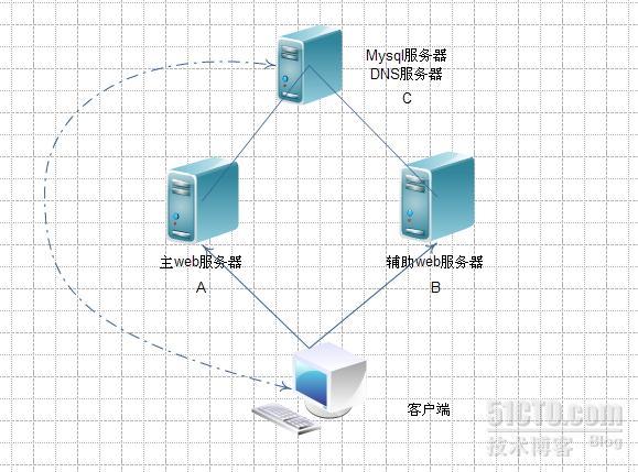 CentOS部署双web服务器+单mysql服务器