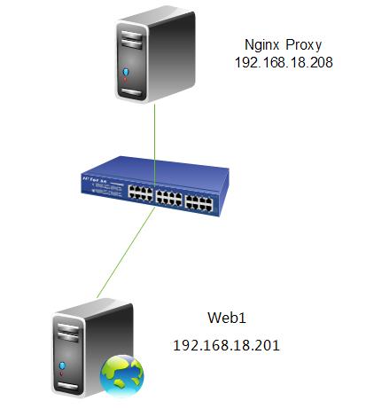 Nginx反向代理 负载均衡 页面缓存 URL重写及读写分离