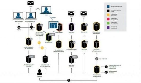 超过1万台Linux服务器感染了恶意程序