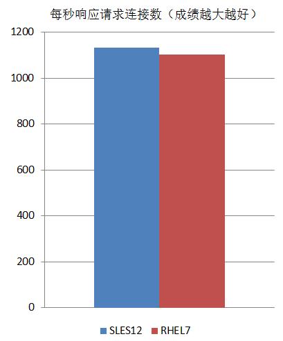 SUSE与RedHat两大系统性能对比