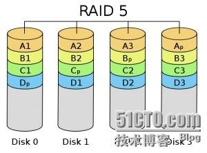 Centos 中的RAID详解