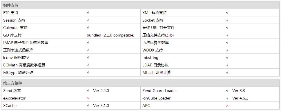 CentOS 7下LAMP一键安装
